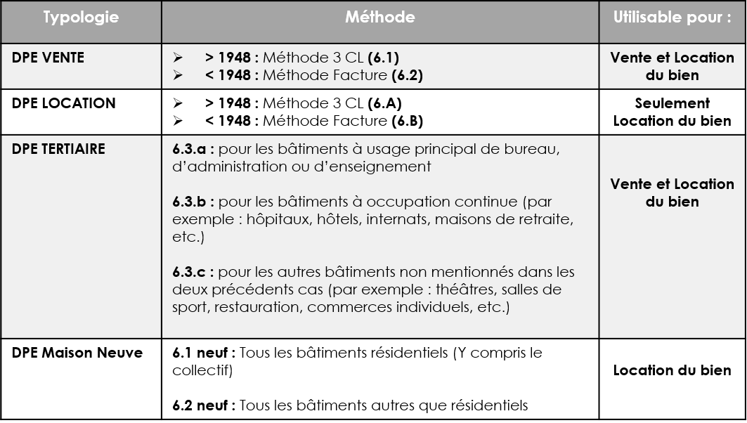 comment se ralise ce diagnostic - Comment Calculer Le Dpe D Une Maison